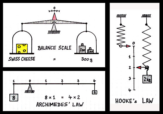 how weighing scale works