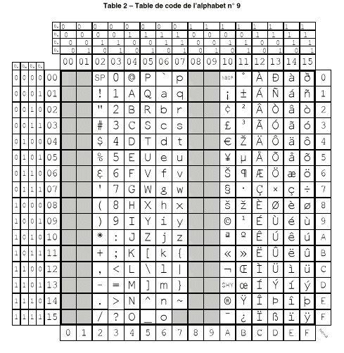 Script digitaltechnik for 7 bit ascii tabelle
