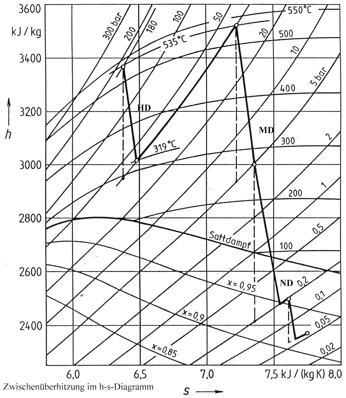 Charmant Gekennzeichnetes Diagramm Ideen - Verdrahtungsideen ...